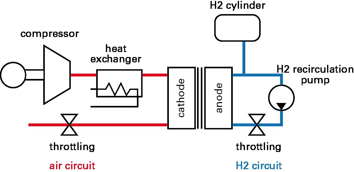 development of a compressor in mobile applications
