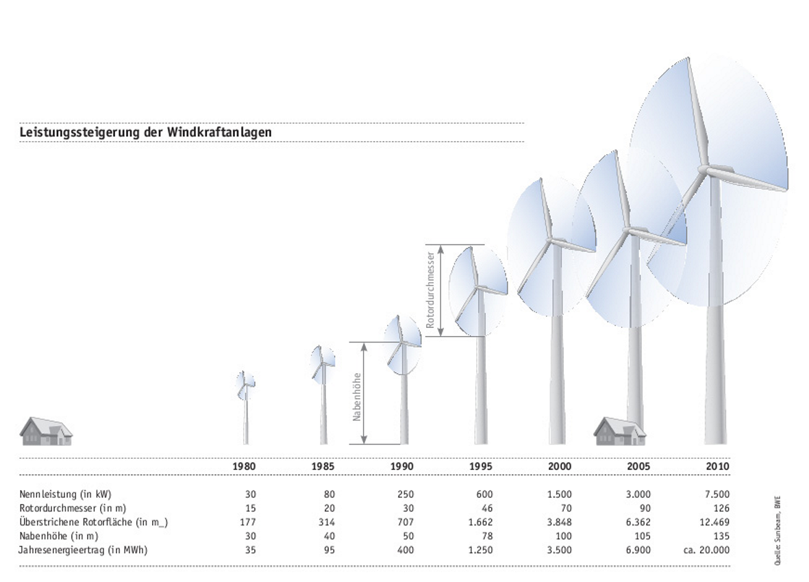 Powerful Analysis Of Wind Turbine Gearboxes Power Transmission World Mill Diagram Fig 3 Overview Up Source Bmi
