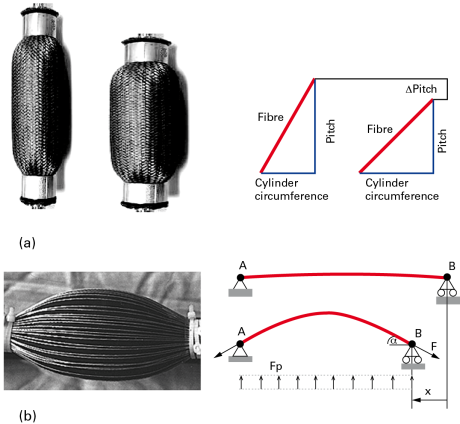 Fig. 2 – Schemes and examples of crossed-fibre flexible actuators, McKibben type, and with straight fibres [6-9].