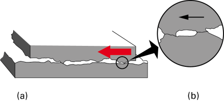 Fig. 1 – The sliding friction mechanism in a magnified image: (a) the upper surface slides towards left on the lower surface; (b) the component shows two points of cold soldering.