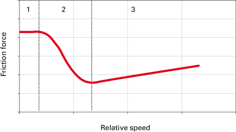 Fig. 3 – Stribeck curve: trend of the friction force of a gasket according to the piston speed (on the abscissa the speed and on the ordinate the friction). 1) sliding friction; 2) partial lubrication; 3) viscous friction [4].