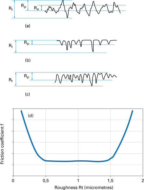 Fig. 4 – Rough profiles: (a) characteristic roughness parameters; (b) profile with plastic deformation machining; (c) profile with stock removal machining [9]; (d) qualitative trend of the dry friction coefficient with roughness.