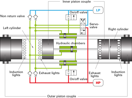 Fig. 1 (b) - Scheme (the left cylinder is at the BDC while the right cylinder is at the TDC).