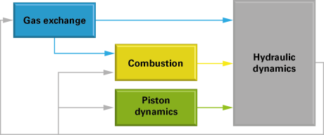 Fig. 2 - Block scheme of the dynamic couplings of the hydraulic FPE.