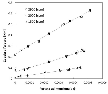 Fig. 6 – Mechanical torque measured by the torquemeter depending on the flow rate.